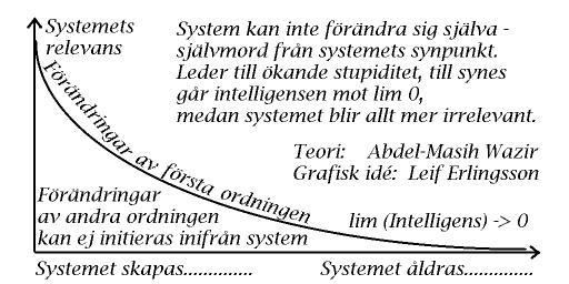 intelligensen g�r mot lim 0, medan systemet blir allt mer irrelevant.