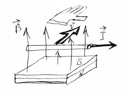 Enkel skiss som visar inducerad ström i ledare som förs över magnetfält, från signaturen Evgeny ArSEntyEV.