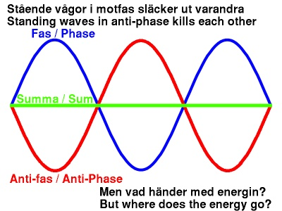 Standing waves in anti-phase kill each other